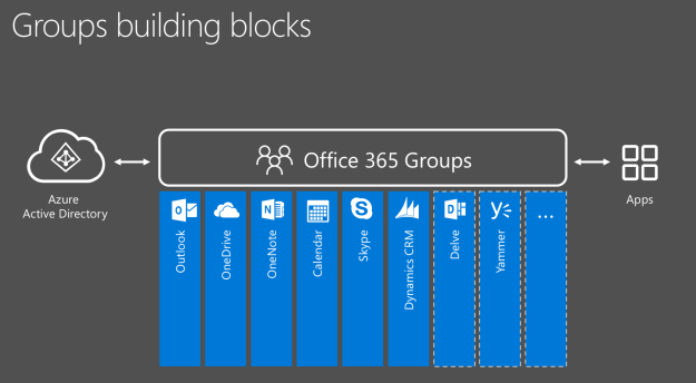 Groups Building Blocks