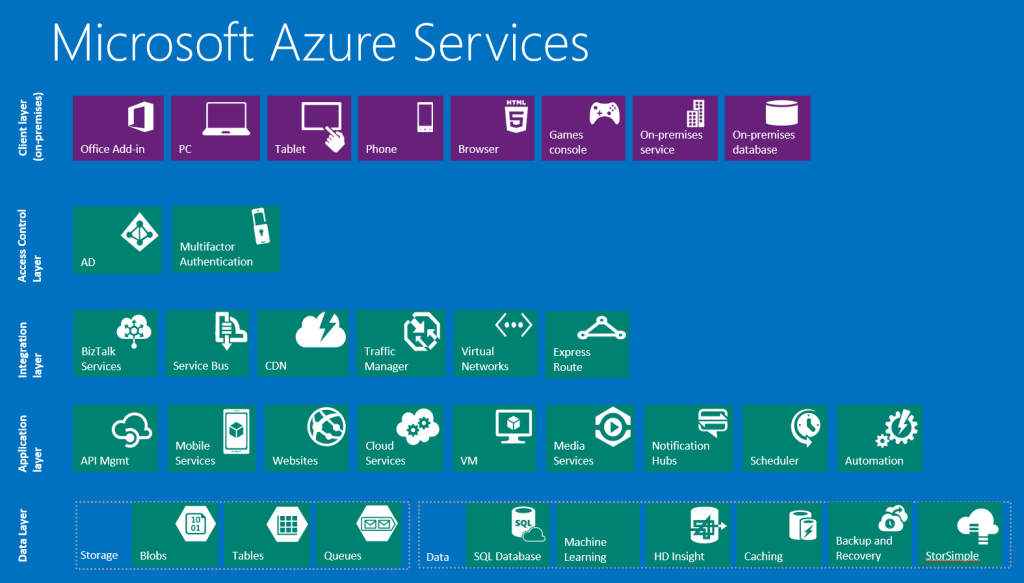microsoft-azure-services