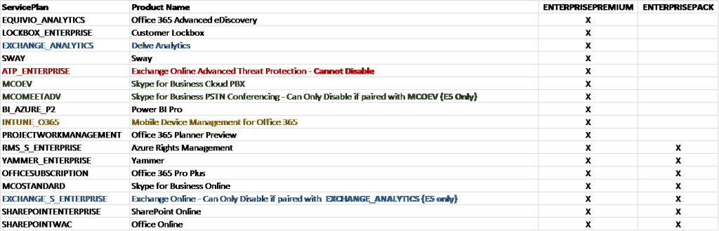 Granular Licensing of Office 365 SKUs (Part 2 of 2)