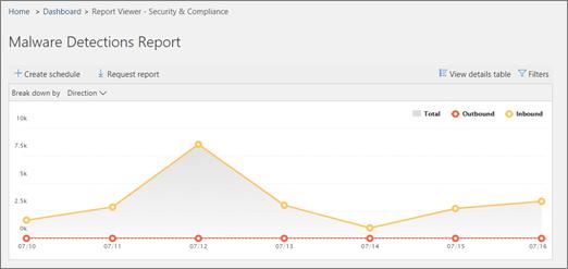 Malware detection report