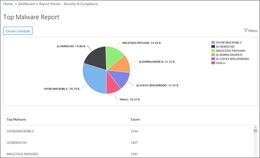 Malware report